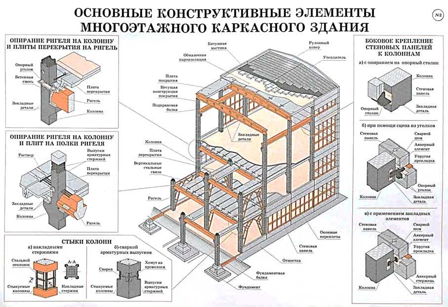 Основные элементы здания